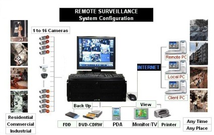 Cctv Security Camera System Riverside Americandigitals Com